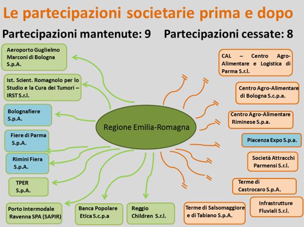 INFOGRAFICA: il piano di riordino delle società partecipate della Regione.